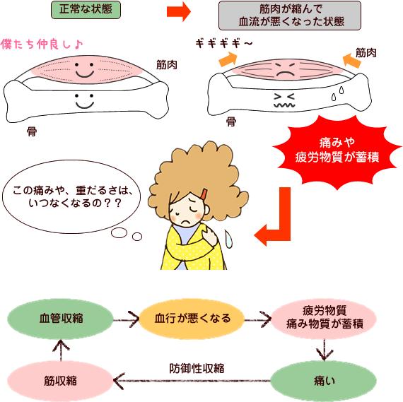 尼崎交通事故治療 カウンセリング